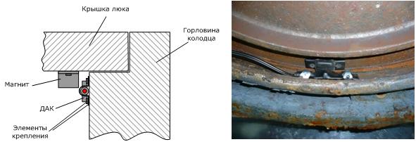 Расположение датчика ДАК (на рис. вид с торца) в колодце непосредственно на крышке люка